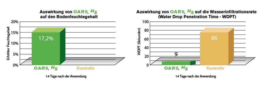 Diagramm - Wetting Agent OARS HS